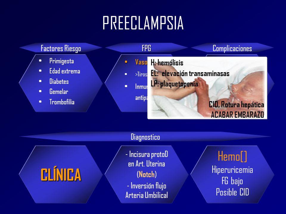 PREECLAMPSIA CLÍNICA Hemo[] Hiperuricemia FG bajo Posible CID